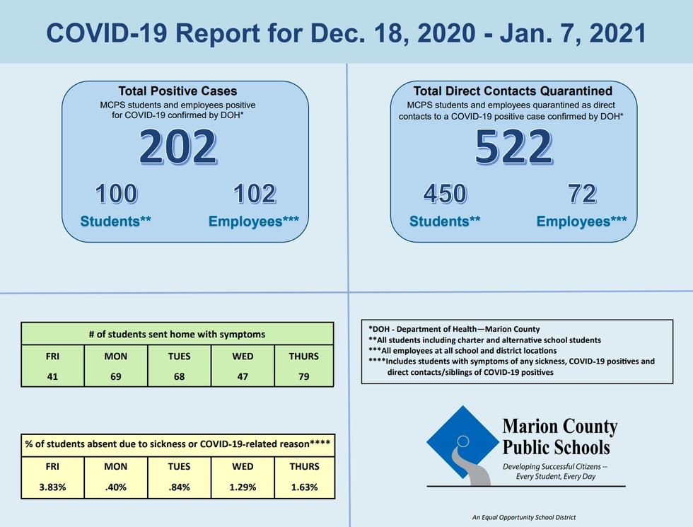 In MCPS' latest COVID weekly report, the school district announced over 200 new COVID-19 cases.