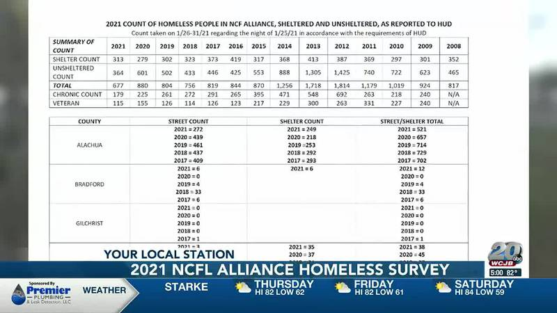 2021 NCFL Alliance of Homeless and Hungry PIT survey