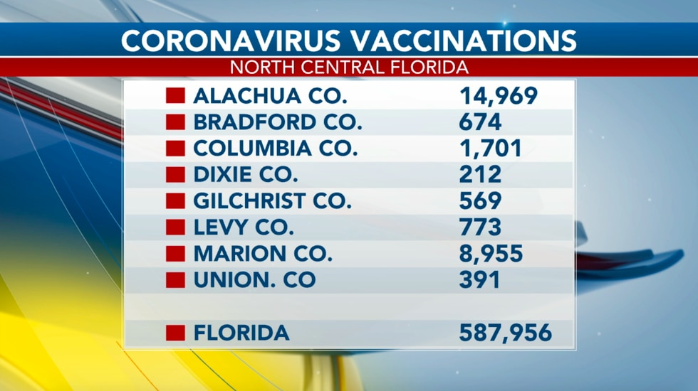 COVID-19 vaccine in North Central Florida: numbers, new sites, and what's next