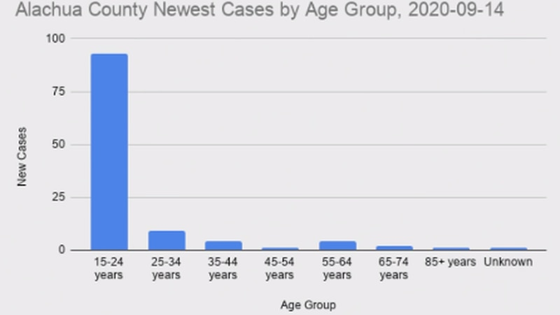 People aged 18-24 have accounted for almost 70% of cases since Sep. 1.