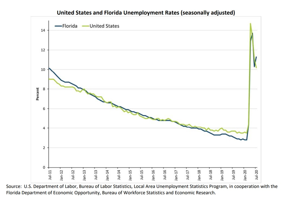 The state's unemployment numbers continue to lag behind the national trend, increasing by 1%...