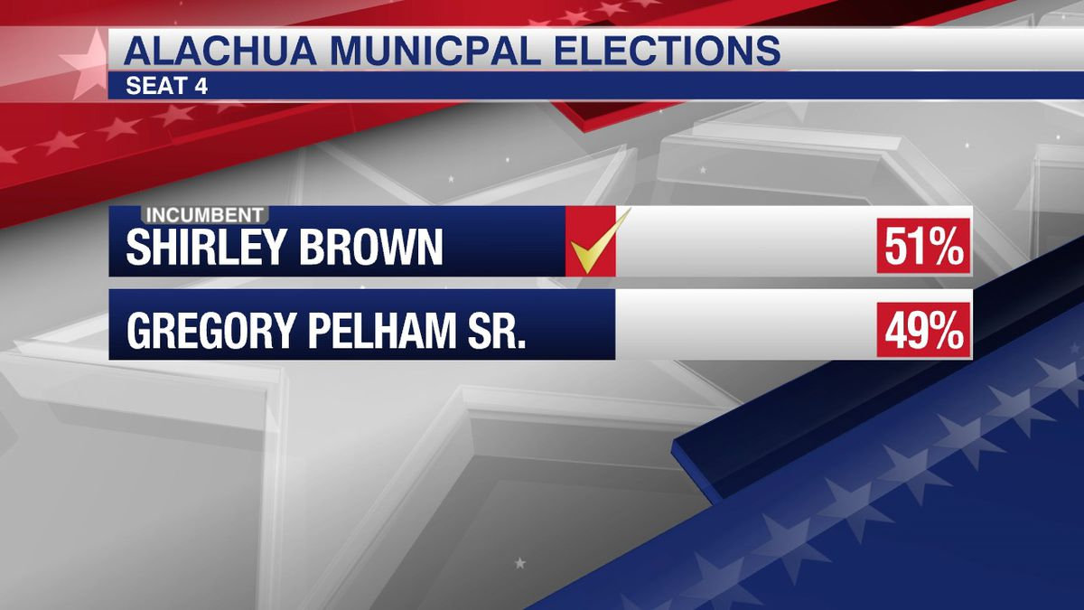 One seat decided, one set for runoff in Alachua city commission race