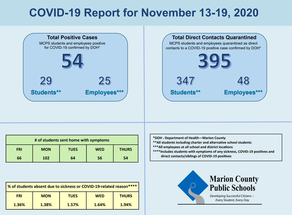 Marion County Public Schools see 56 new COVID-19 positive tests this week, the largest increase...