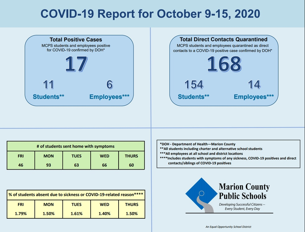 MCPS release latest COVID-19 numbers  for the week of Oct. 9-15